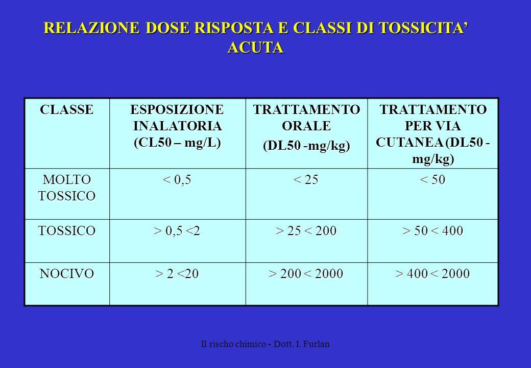 RELAZIONE DOSE RISPOSTA E CLASSI DI TOSSICITA' ACUTA