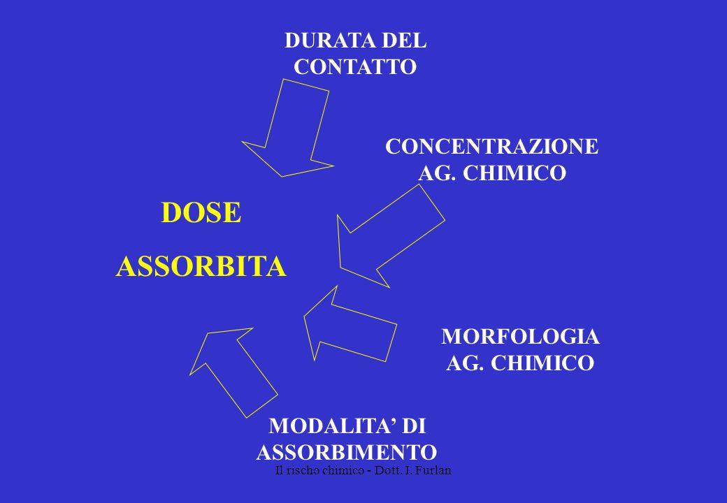 CONCENTRAZIONE AG. CHIMICO MODALITA' DI ASSORBIMENTO