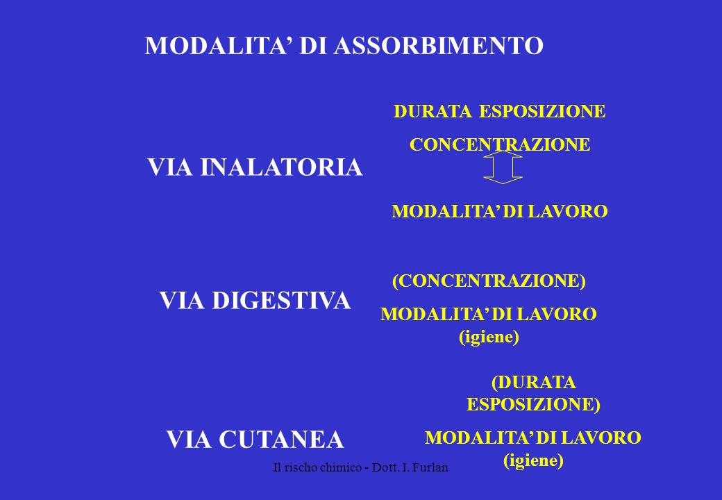 MODALITA' DI ASSORBIMENTO VIA INALATORIA VIA DIGESTIVA VIA CUTANEA