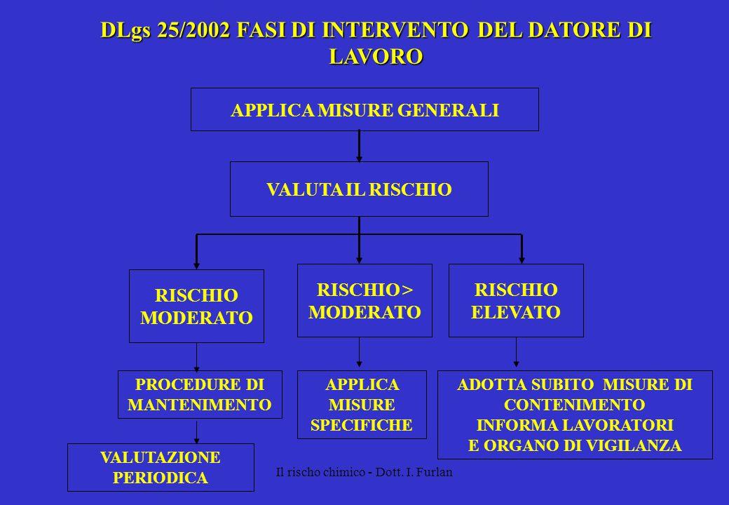 DLgs 25/2002 FASI DI INTERVENTO DEL DATORE DI LAVORO