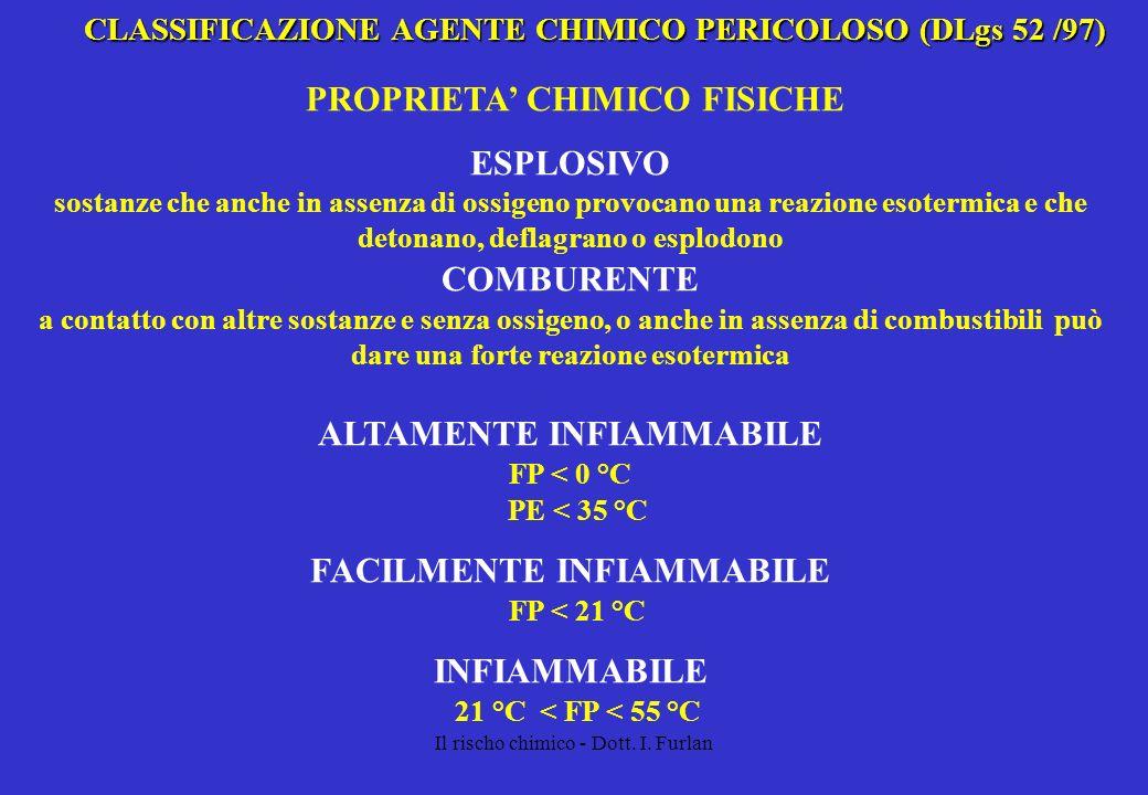 PROPRIETA' CHIMICO FISICHE ESPLOSIVO