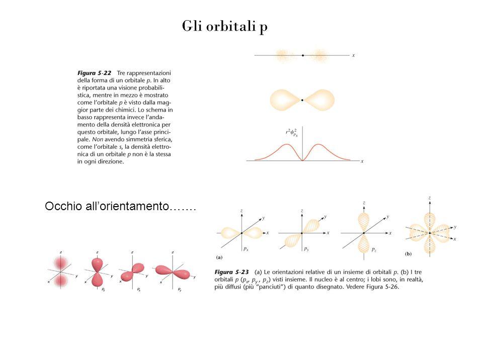 Gli orbitali p Occhio all'orientamento…….