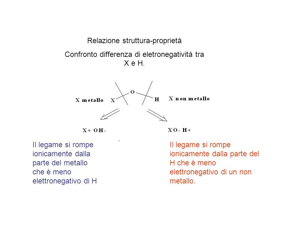 Relazione struttura-proprietà