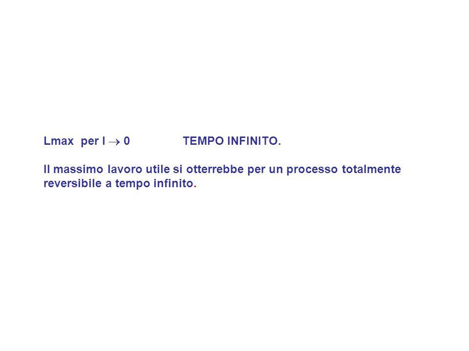 Lmax per I  0 TEMPO INFINITO.