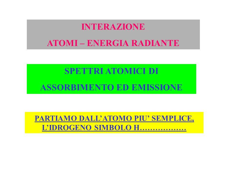 INTERAZIONE ATOMI – ENERGIA RADIANTE SPETTRI ATOMICI DI