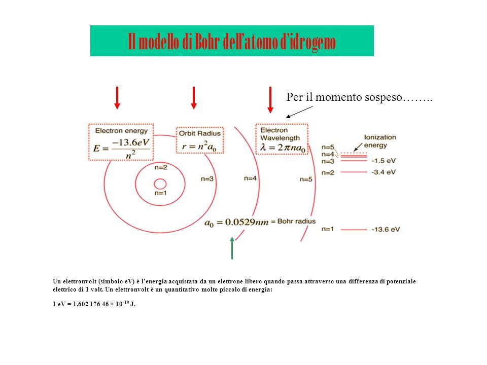 Il modello di Bohr dell'atomo d'idrogeno