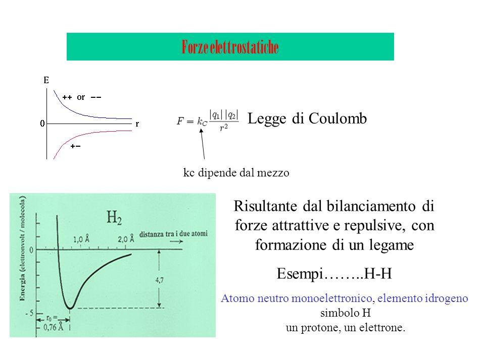 Forze elettrostatiche
