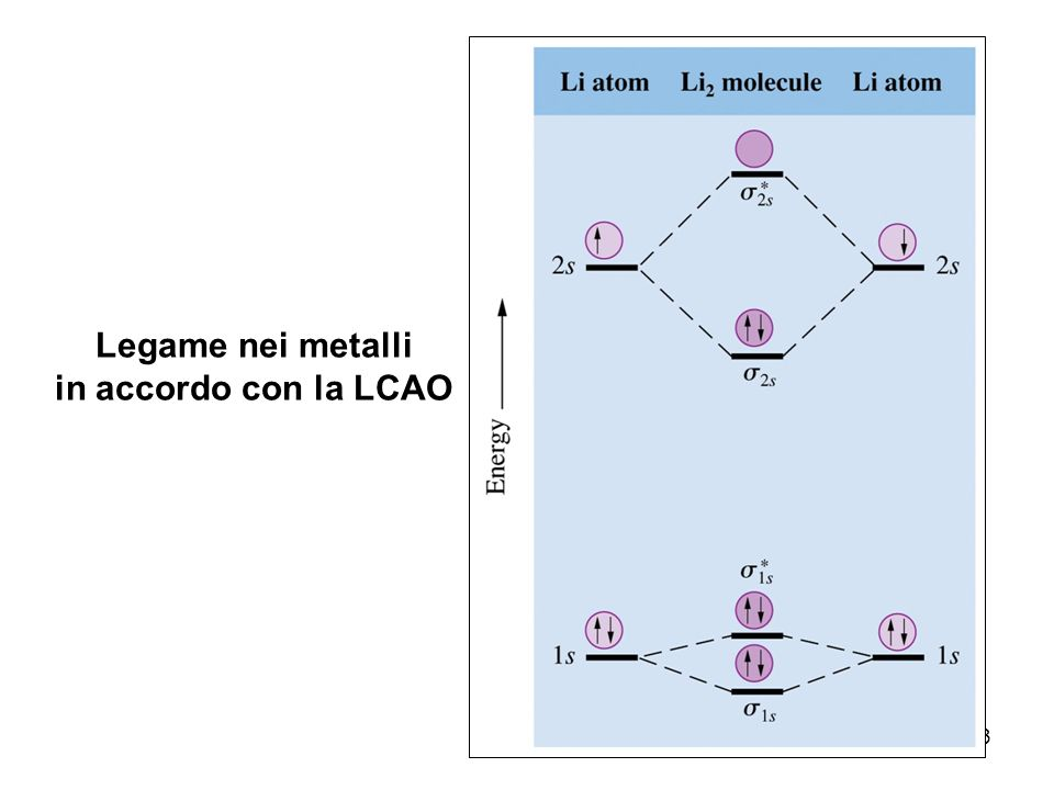 Legame nei metalli in accordo con la LCAO
