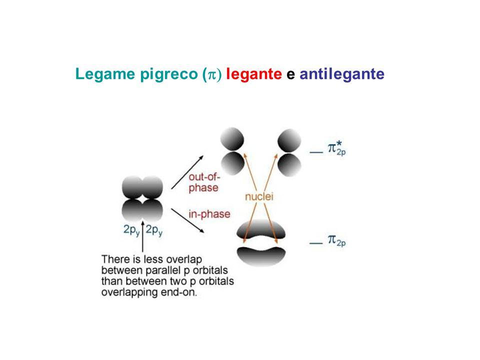 Legame pigreco (p) legante e antilegante