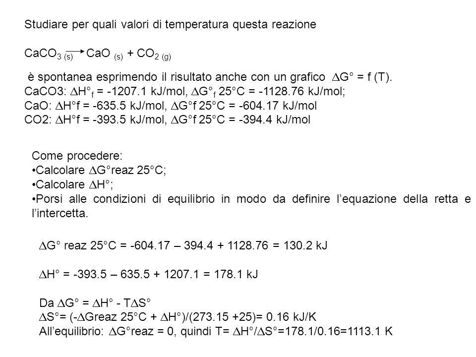 Studiare per quali valori di temperatura questa reazione