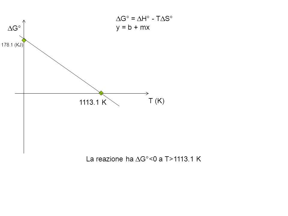 La reazione ha DG°<0 a T>1113.1 K