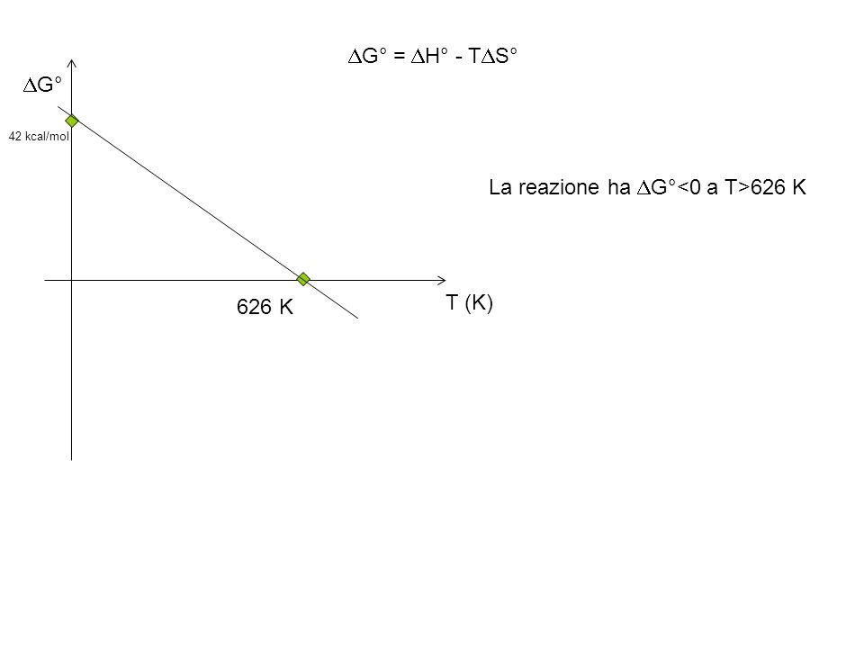 La reazione ha DG°<0 a T>626 K