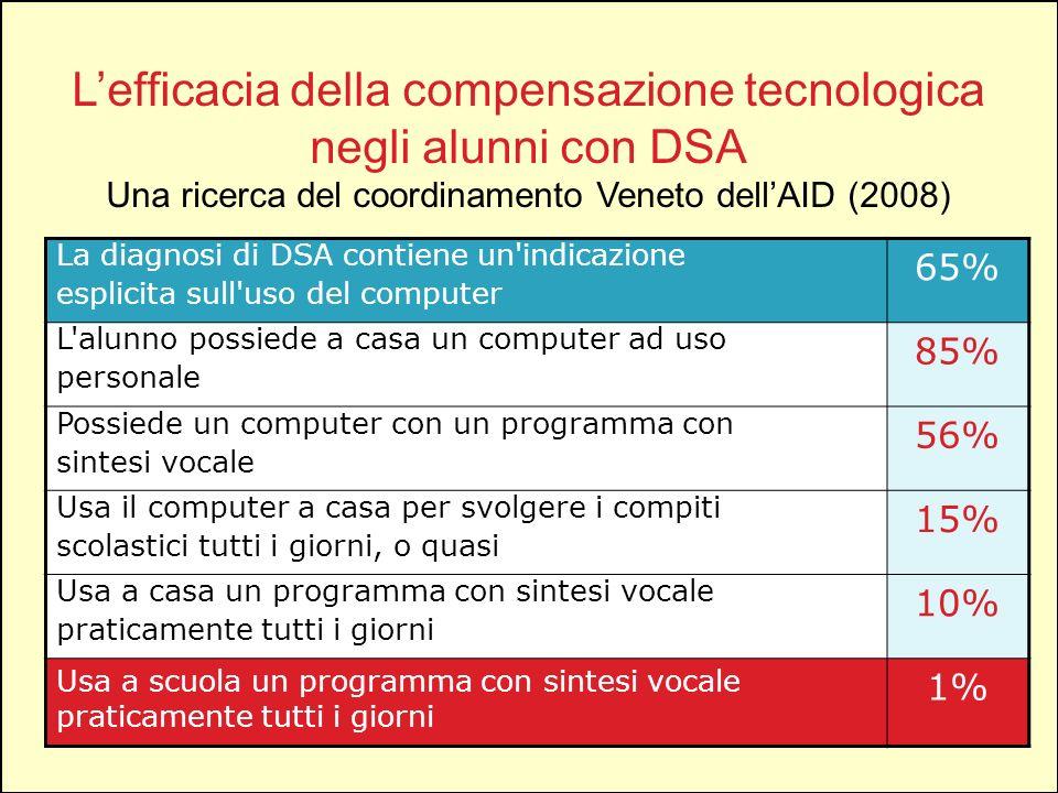 L'efficacia della compensazione tecnologica negli alunni con DSA