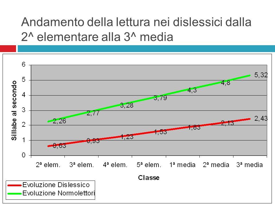 Andamento della lettura nei dislessici dalla 2^ elementare alla 3^ media