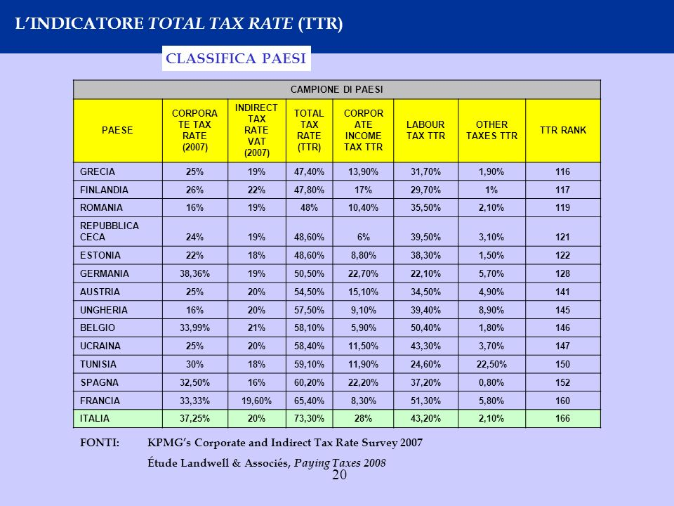INDIRECT TAX RATE VAT (2007) CORPORATE INCOME TAX TTR