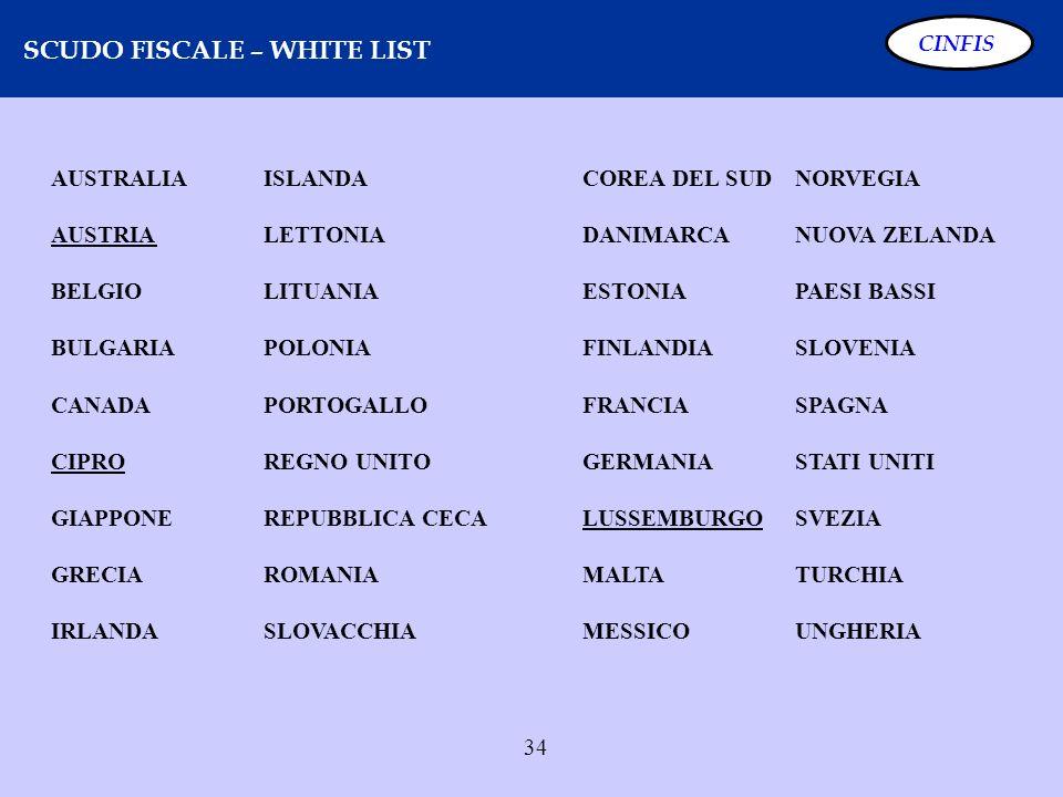 SCUDO FISCALE – WHITE LIST