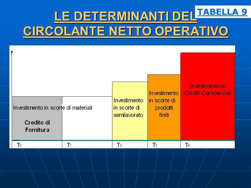 LE DETERMINANTI DEL CIRCOLANTE NETTO OPERATIVO