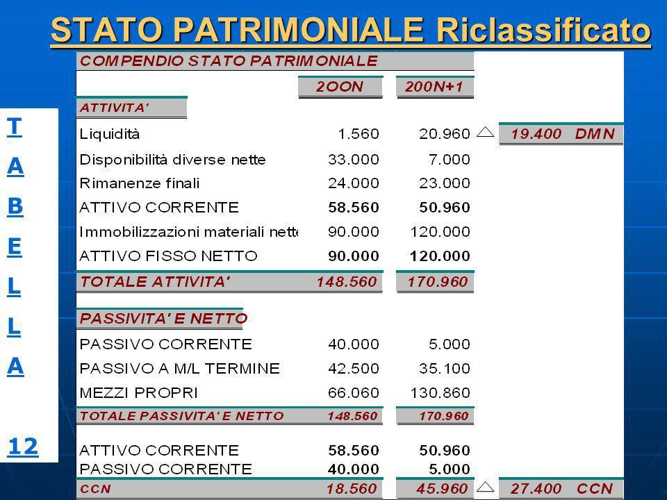 STATO PATRIMONIALE Riclassificato