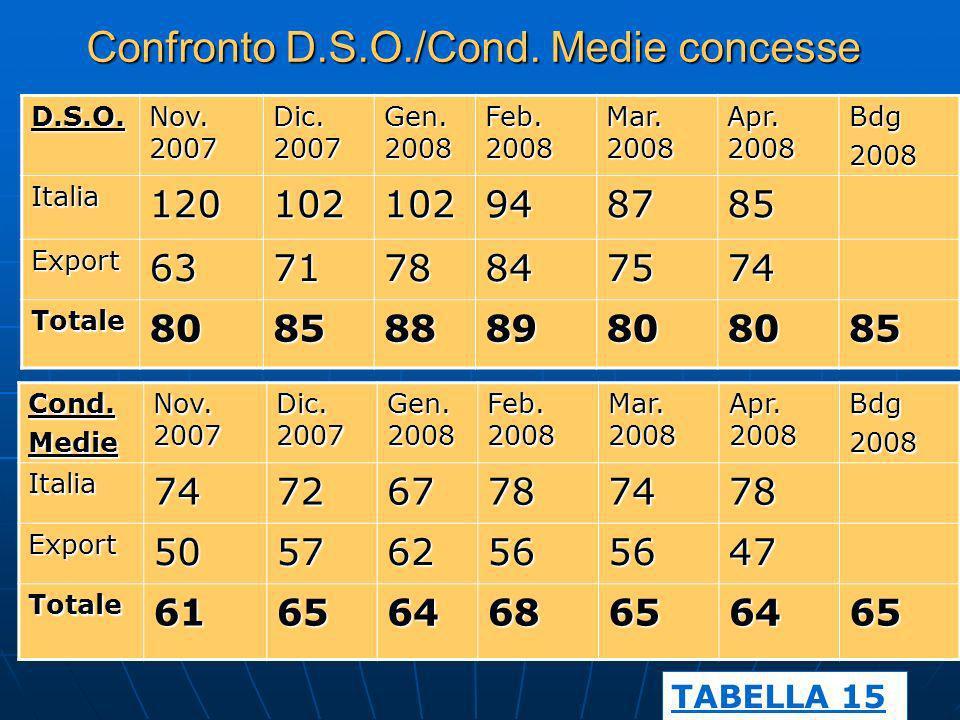 Confronto D.S.O./Cond. Medie concesse