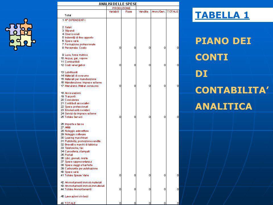 TABELLA 1 PIANO DEI CONTI DI CONTABILITA' ANALITICA