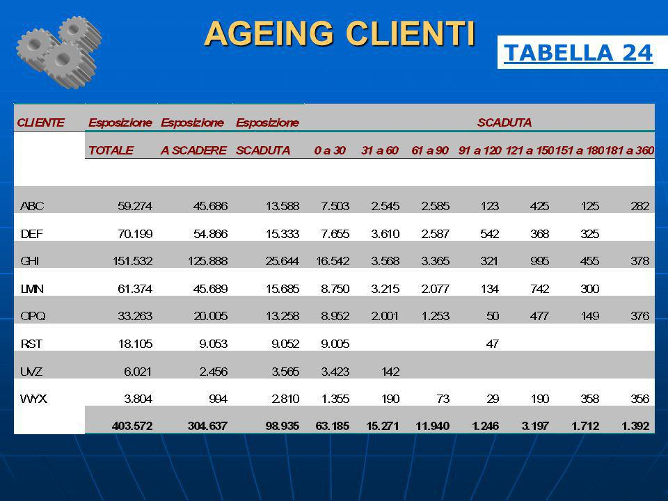 AGEING CLIENTI TABELLA 24