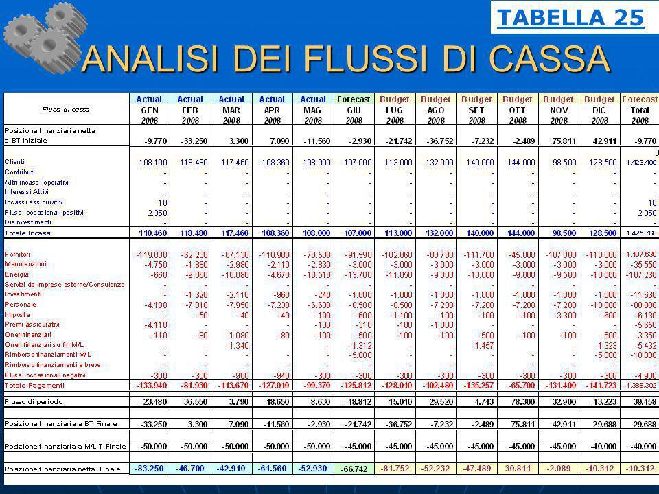 ANALISI DEI FLUSSI DI CASSA