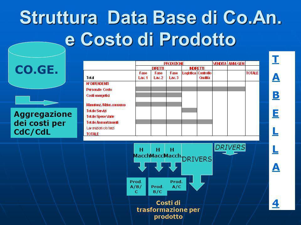 Struttura Data Base di Co.An. e Costo di Prodotto