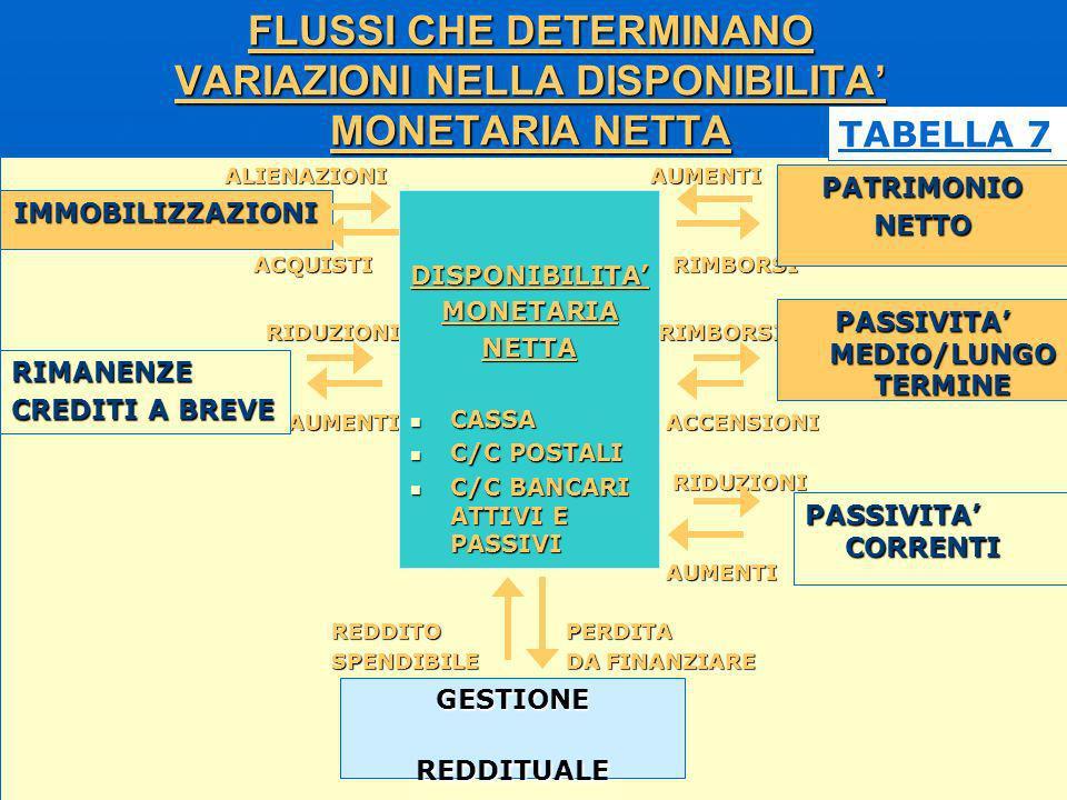 FLUSSI CHE DETERMINANO VARIAZIONI NELLA DISPONIBILITA' MONETARIA NETTA