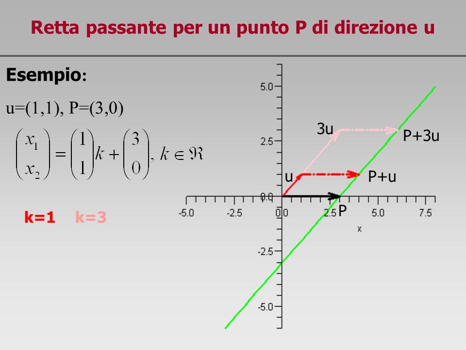 Retta passante per un punto P di direzione u