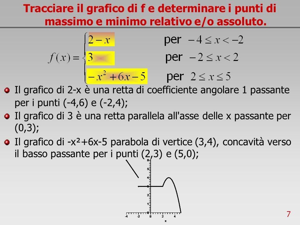 Tracciare il grafico di f e determinare i punti di massimo e minimo relativo e/o assoluto.