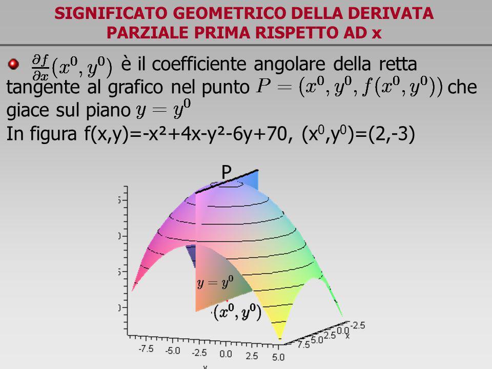 SIGNIFICATO GEOMETRICO DELLA DERIVATA PARZIALE PRIMA RISPETTO AD x