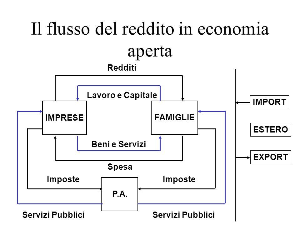 Il flusso del reddito in economia aperta