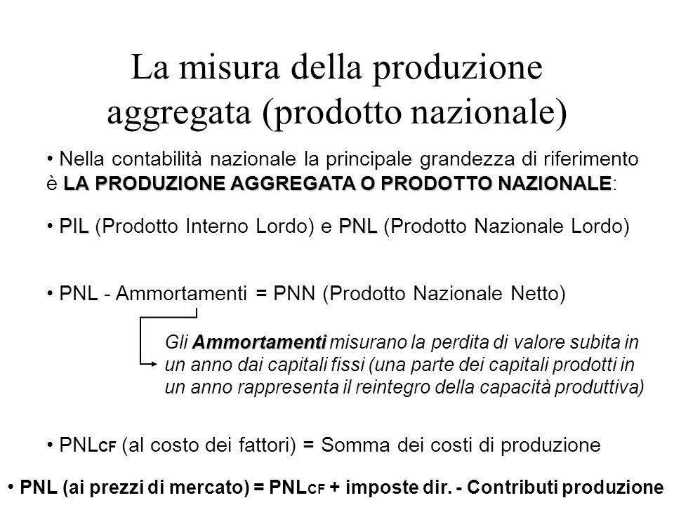 La misura della produzione aggregata (prodotto nazionale)