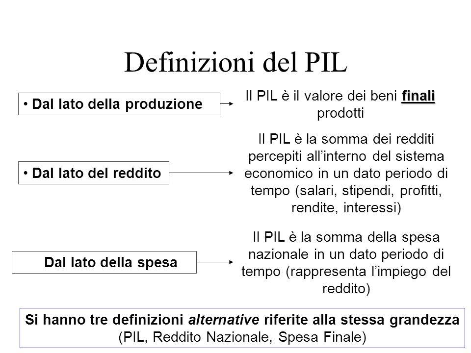 Definizioni del PIL Il PIL è il valore dei beni finali prodotti