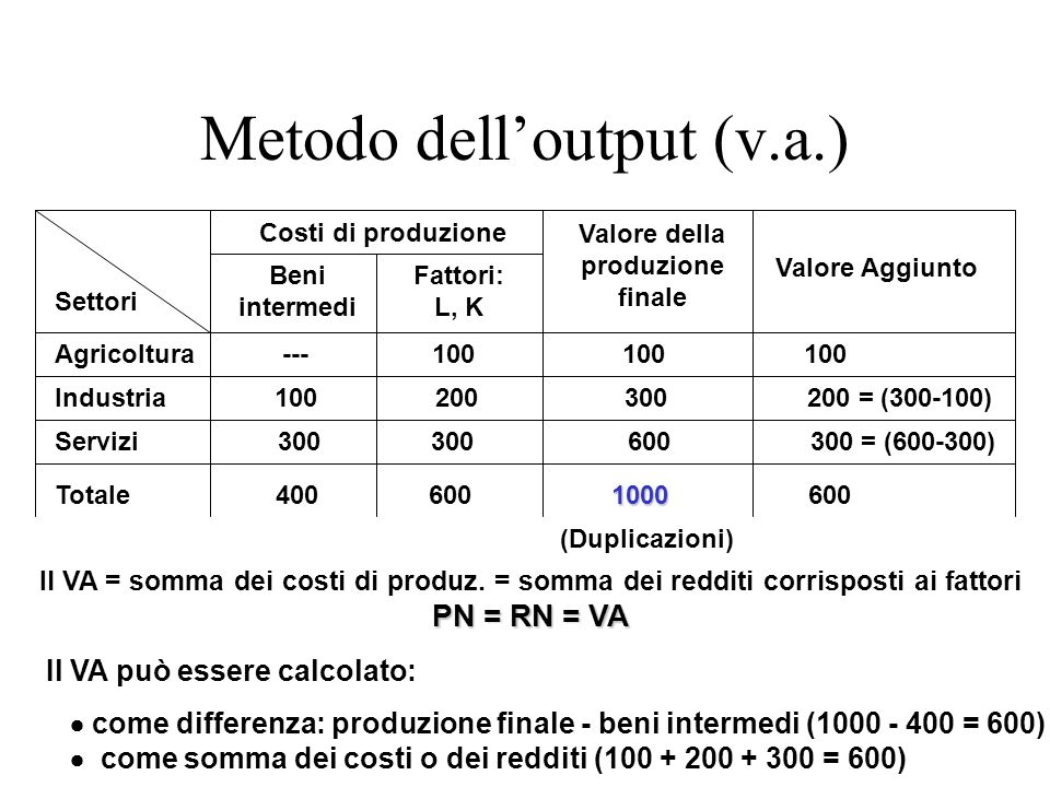 Metodo dell'output (v.a.)