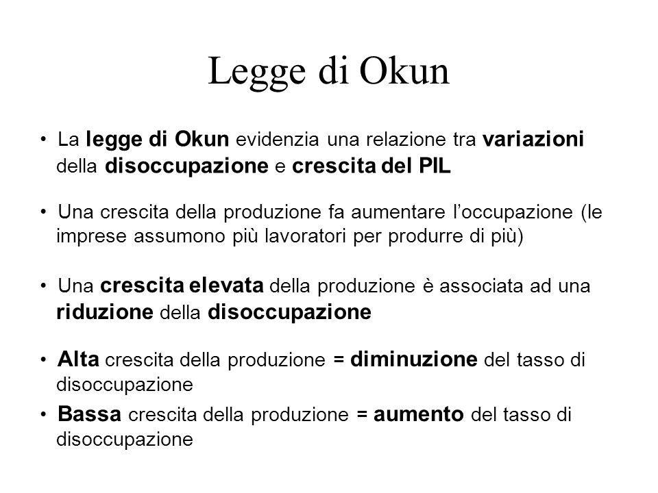 Legge di Okun La legge di Okun evidenzia una relazione tra variazioni