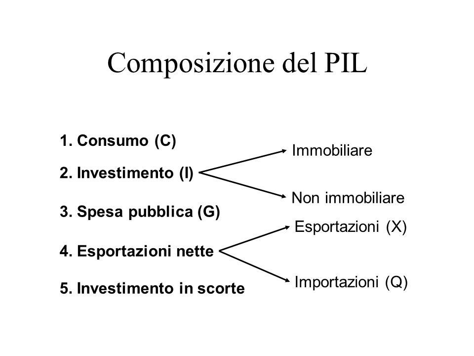 Composizione del PIL 1. Consumo (C) Immobiliare 2. Investimento (I)