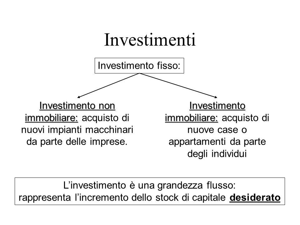Investimenti Investimento fisso: