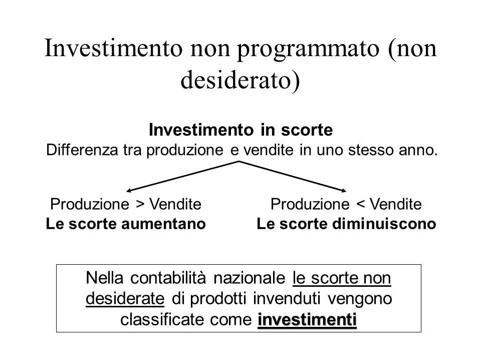 Investimento non programmato (non desiderato)