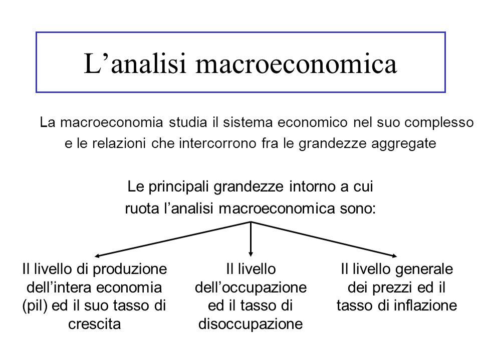 L'analisi macroeconomica