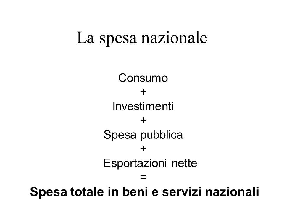 La spesa nazionale Consumo + Investimenti Spesa pubblica