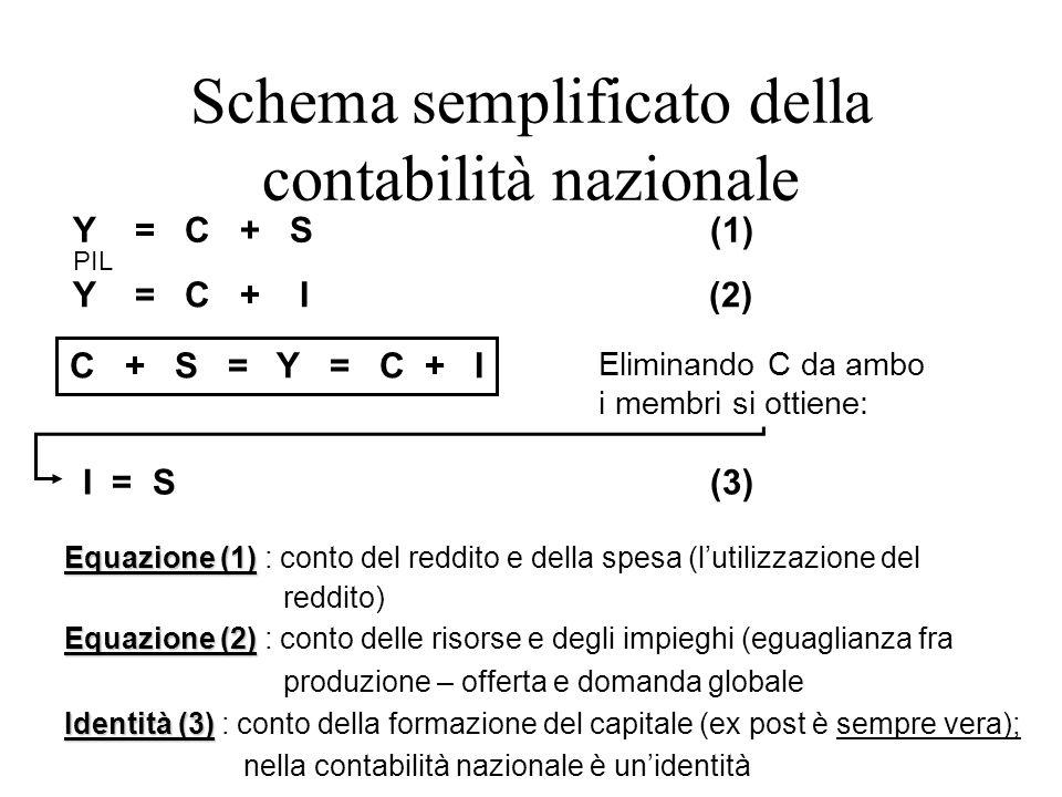 Schema semplificato della contabilità nazionale