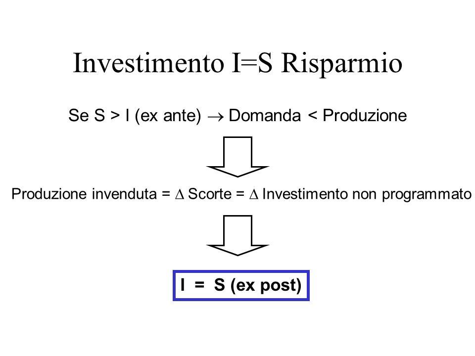 Investimento I=S Risparmio