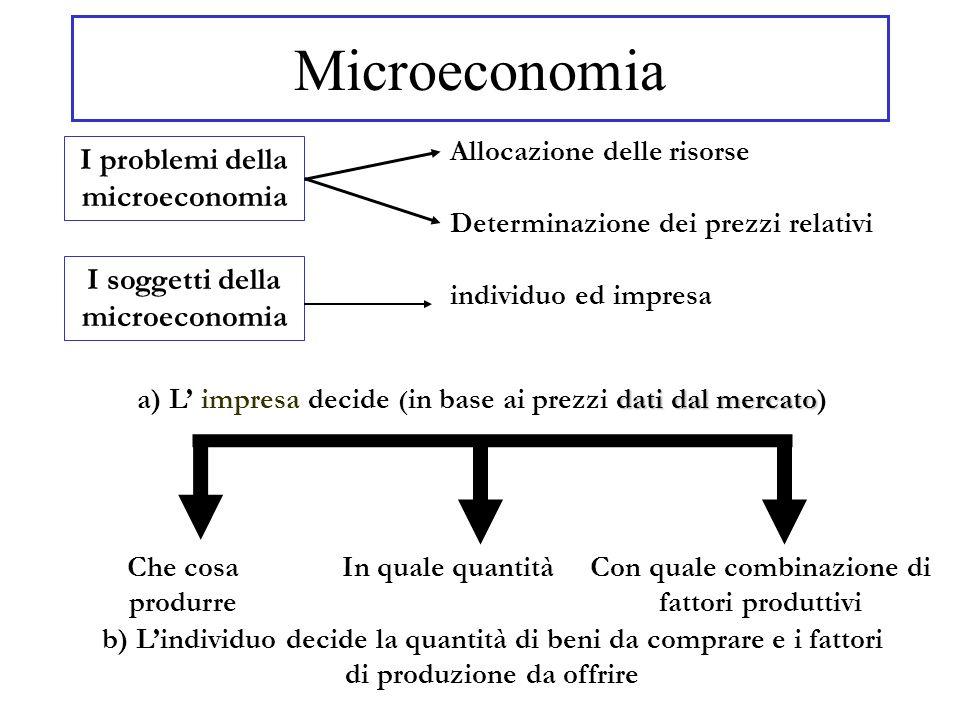 Microeconomia I problemi della microeconomia