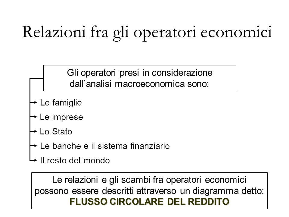 Relazioni fra gli operatori economici