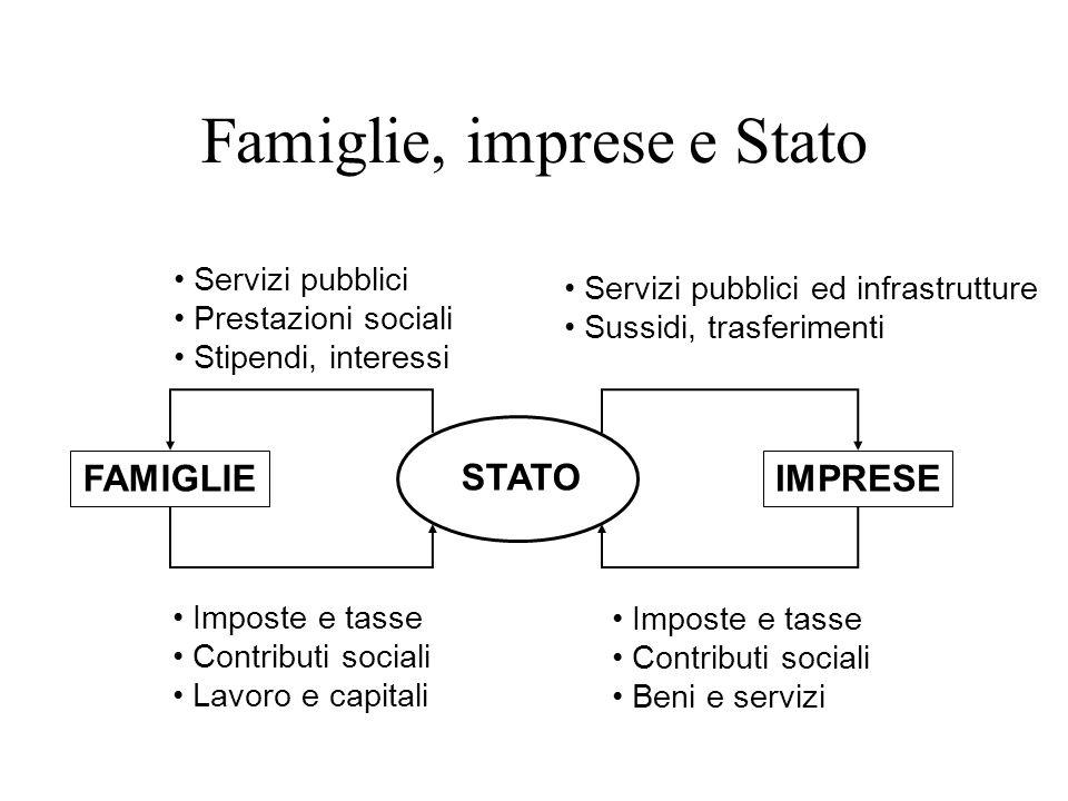 Famiglie, imprese e Stato