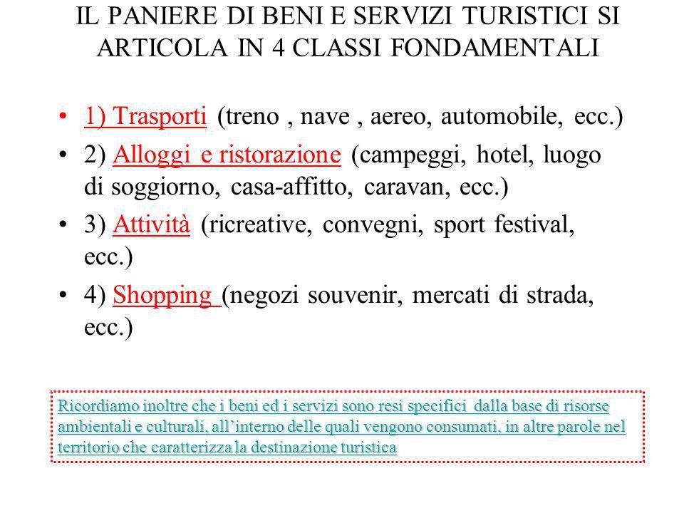 1) Trasporti (treno , nave , aereo, automobile, ecc.)