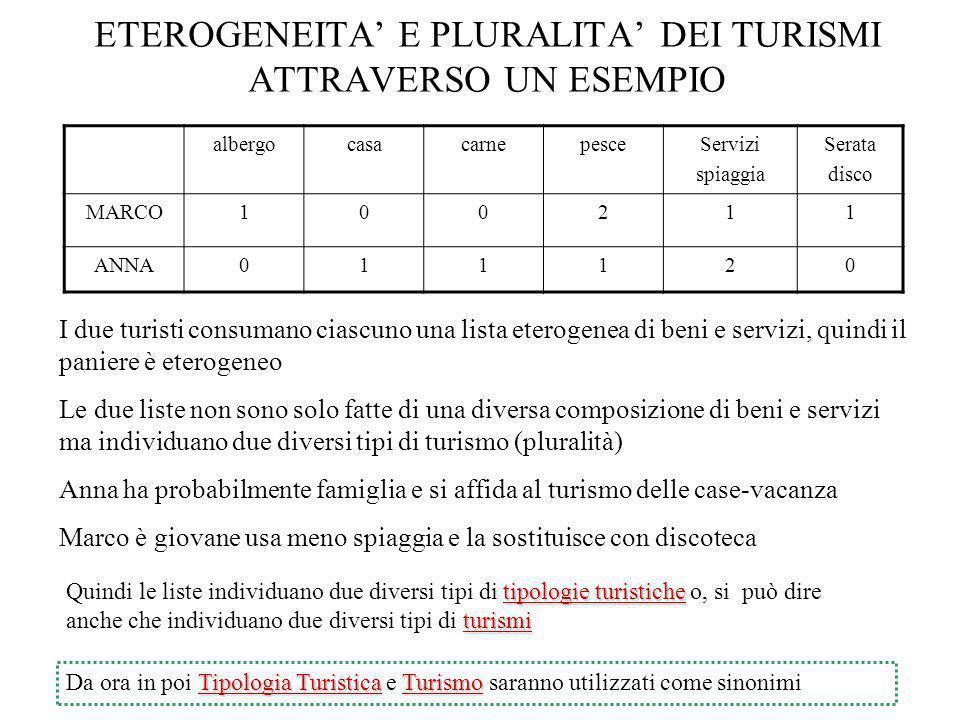 ETEROGENEITA' E PLURALITA' DEI TURISMI ATTRAVERSO UN ESEMPIO
