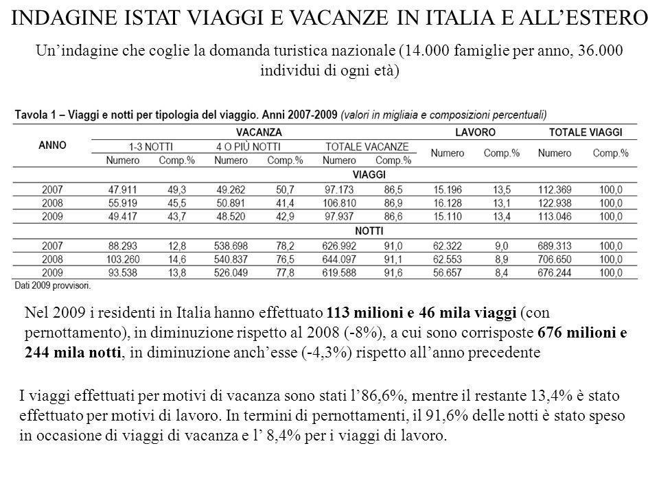 INDAGINE ISTAT VIAGGI E VACANZE IN ITALIA E ALL'ESTERO