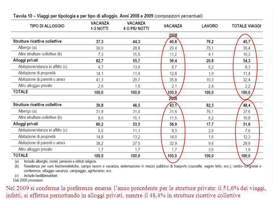 Nel 2009 si conferma la preferenza emersa l'anno precedente per le strutture private: il 51,6% dei viaggi,